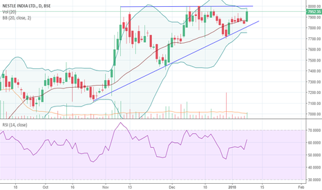 NESTLEIND: Nestle India super bullish