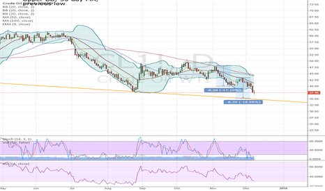 CL1!: Where is the bottom in crude?