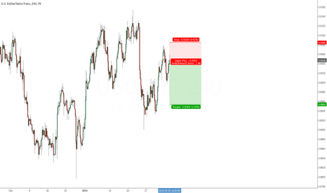 USDCHF: USDCHF shows some good downside-potential