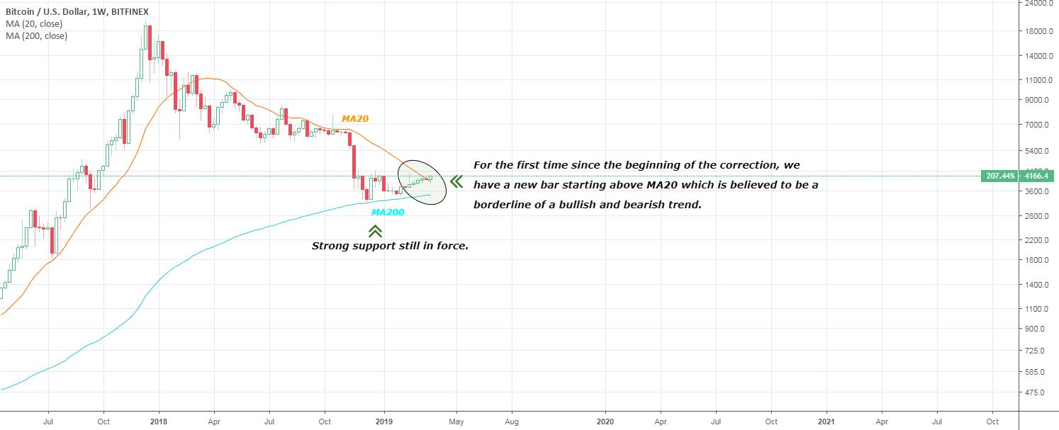 bitcoin investicinio fondo morningstar