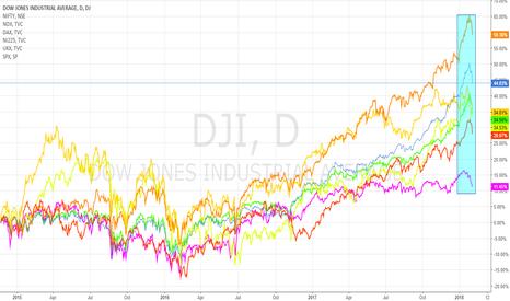 DJI: wolrld market indices