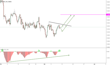 GBPAUD: BUY SETUP