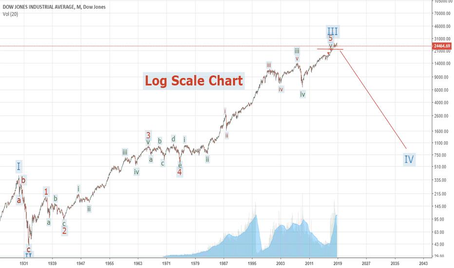 DJI: Elliott Wave Analysis DJIA Long Term