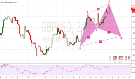 GBPUSD: Potential Cypher GBPUSD 4HR