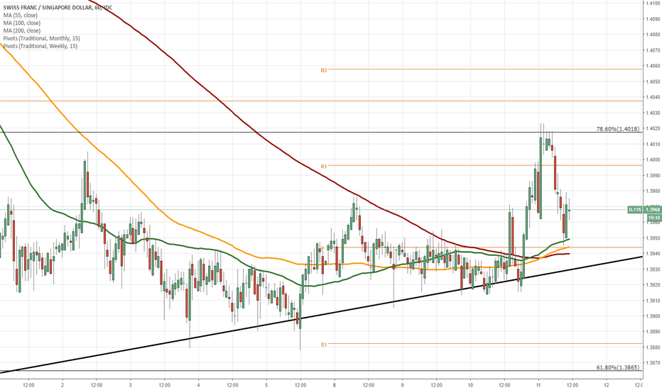 CHFSGD: CHF/SGD 1H Chart: Two scenarios likely