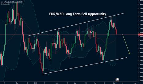 EURNZD: EUR/NZD Technical Analysis