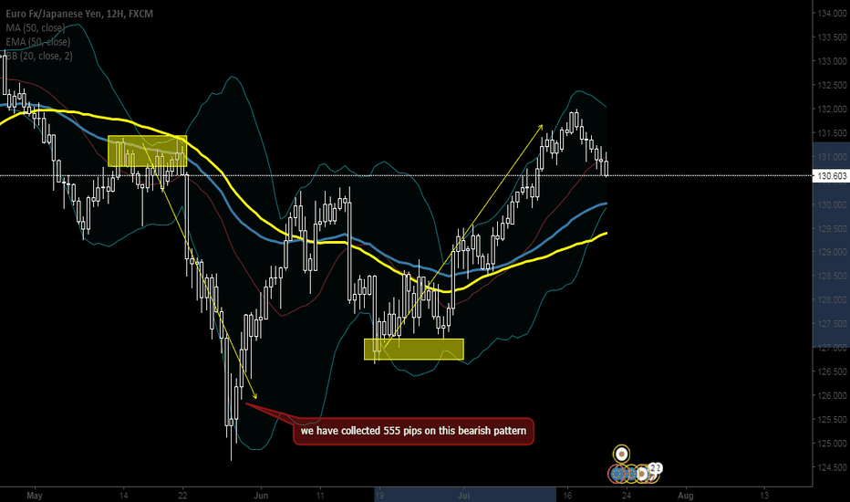 EURJPY: Eur /Jpy , Forex market strategy with standard deviation