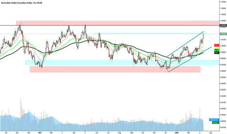 AUDCAD: AUDCAD Daily chart uptrend