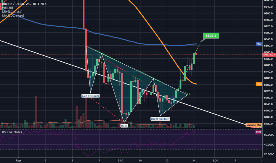 BTCUSD: Inv H&S Breakout confirmed but may not surpass 100ma