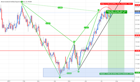 NZDJPY: NZD Potential Bearish pattern [R:R 1:10]
