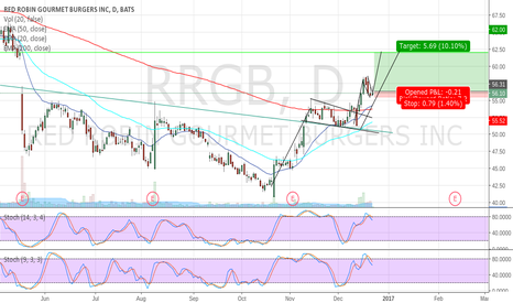 RRGB: $RRGB - 2 Bull Flags and a Gap Fill