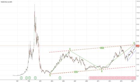 YHOO: Yhoo - weekly chart