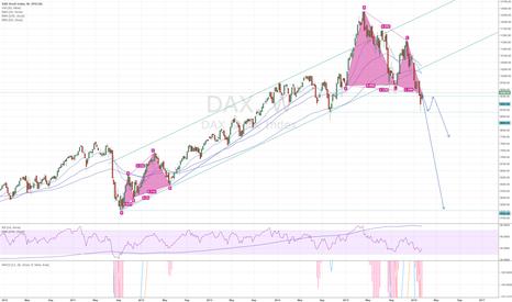 DAX: down thread