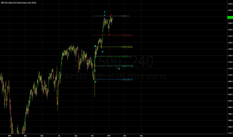 SPX500: SPX500 - Short for Wave C of Wave 2 - Then Long for Wave 3.
