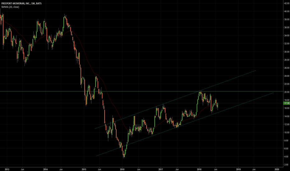FCX: Retest of $20 coming