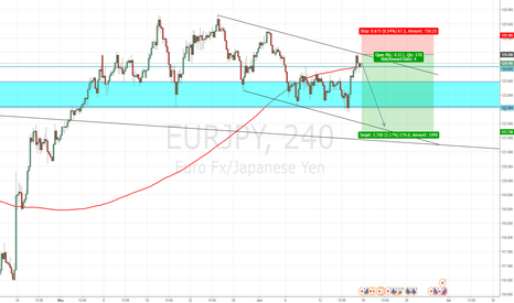 EURJPY: EURJPY - Short on this pair