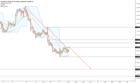 EURUSD: Short term up trend is a retracement and down trend continues!