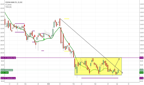 FEDERALBNK: showing signs  of trading to the  upper end of the box