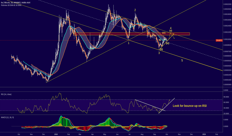 ZRXBTC: ZRX/BTC - Trendlines and Potential Wave-count