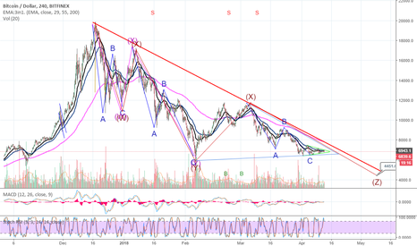 BTCUSD: One last bitcoin drop is inevitable - price will test 4000-4500k