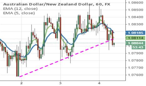 AUDNZD: NZD 60 Min TL.