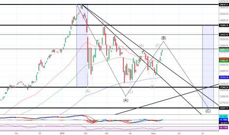 DJI: Analizamos el indice americano Dow Jones. #dowjones