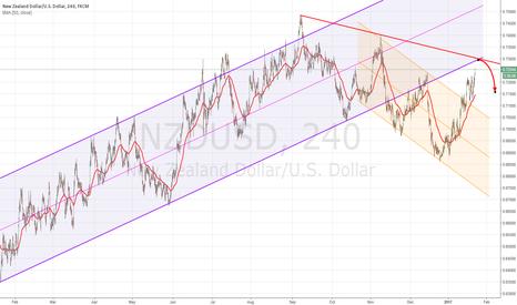 NZDUSD: NZDUSD short at trendline/s resistance