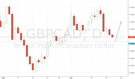 GBPCAD: Gbpcad- Daily long