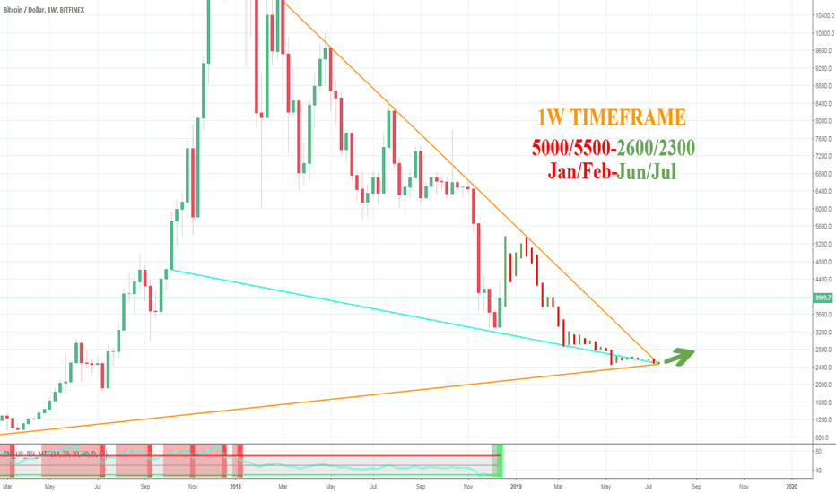 BTCUSD: Hello there. 1 week TF - Check the related idea. 5,xxx-2,xxx.