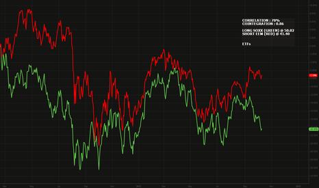 SOXX: Semiconductor (SOXX) vs. Emerging Markets ( EEM)