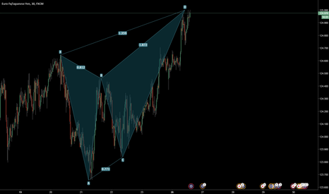 EURJPY: IS this Butterfly going to fall?