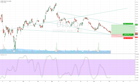 DIS: DIS on oversold stochastics and on support trendline
