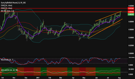 EURGBP: EURGBP Perfect Sell Entry Thank You Carney