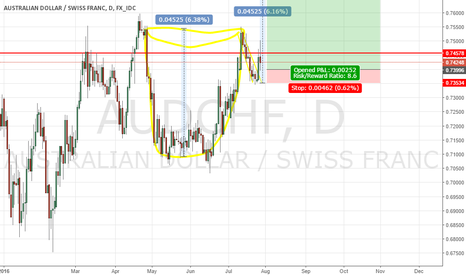 AUDCHF: AUDCHF CUP AND HANDLE