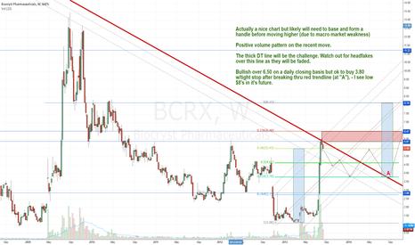 BCRX: Chart request for @Stocktok