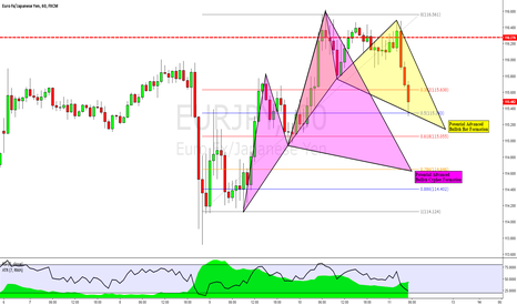 EURJPY: EURJPY 1 Hour -- Bullish Bat & Cypher Formations Setting Up