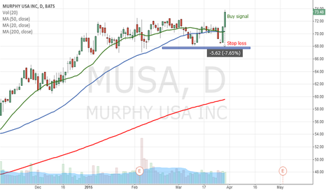 MUSA: Potential Buy signal on MUSA