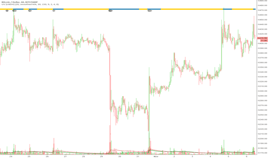 BTCUSD: How to add Ultimate Volume to the main chart