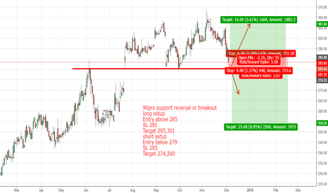 WIPRO: Wipro support reversal or breakout??