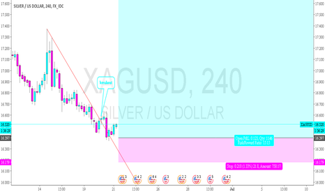 XAGUSD: SILVER - end of the downtrend