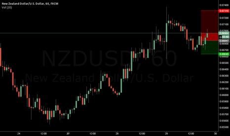 NZDUSD: FOMC NZDUSD 20PIPS