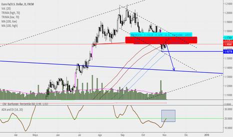 EURUSD: Zona de pulback en euro dolar(a vigilar)