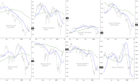 IWM/SPY: This is copied from fractaltrader, with my changes