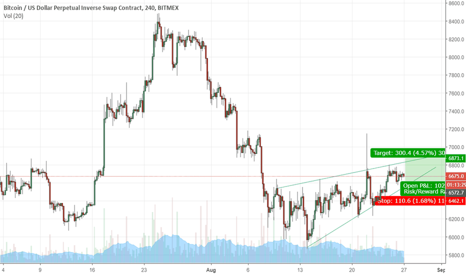 XBTUSD: support to resistance