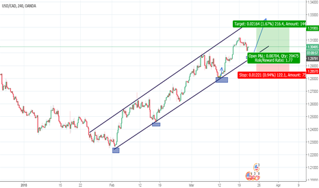 USDCAD: a great opportunity to go long on usd cad