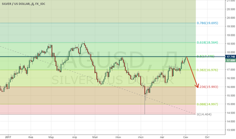 XAGUSD: Серебро у ключевых уровнях. Ждем сигнал на продажу!