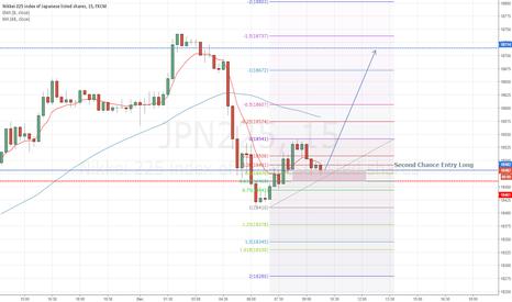 JPN225: Second Entry Long Nikkei225