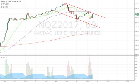 NQZ2017: NQ testing Resistance 1 Hr chart