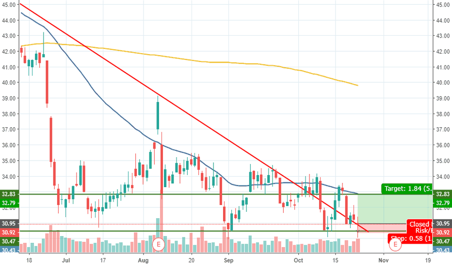 CAR: CAR has broke the downtrend, now it's time for a reversal