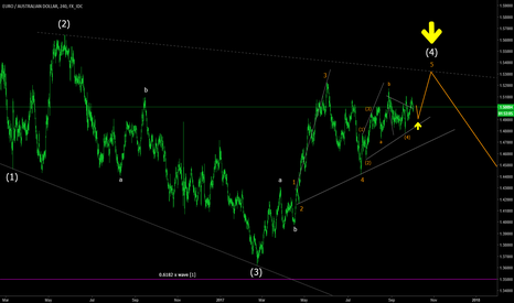 EURAUD: EURAUD synchronized wave counts